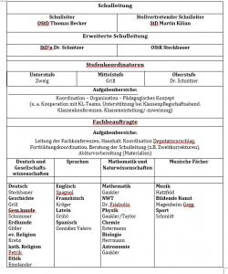 OrganigrammSchuljahr20_21