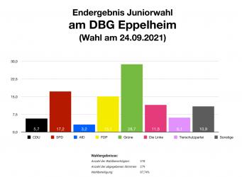 Ein Fest der Demokratie: Die Juniorwahl am DBG